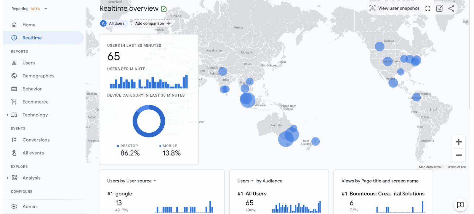 Google Analytics 4 marketing